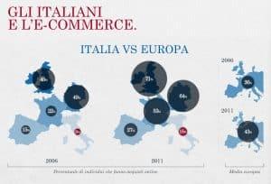 Ecommerce-Italia-Dati
