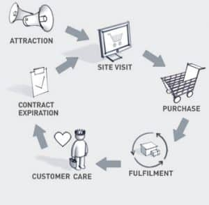 Processo-Acquisto-Online