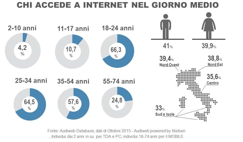 total_digital_audience_2015